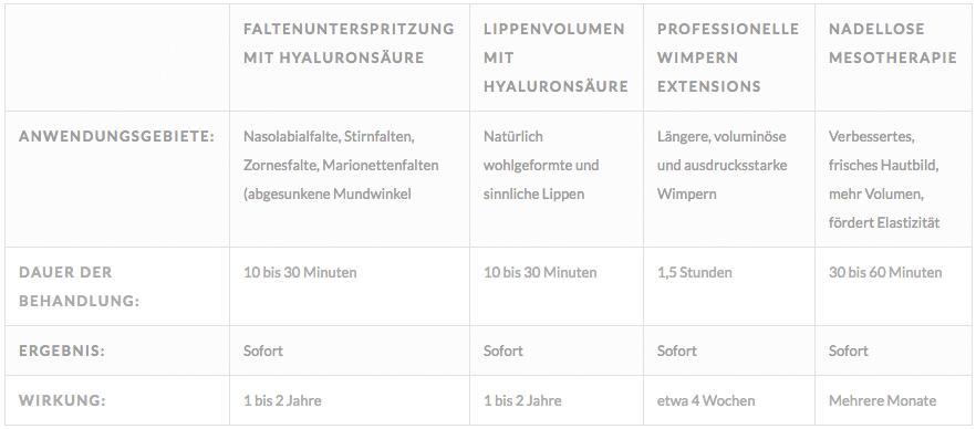 Tabelle über Anwendungsgebiete zur Gesichtsbehandlung